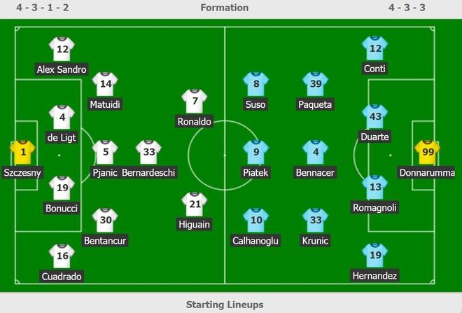 Juventus ha Milan trong ngay Ronaldo bi thay tu phut 55 hinh anh 2