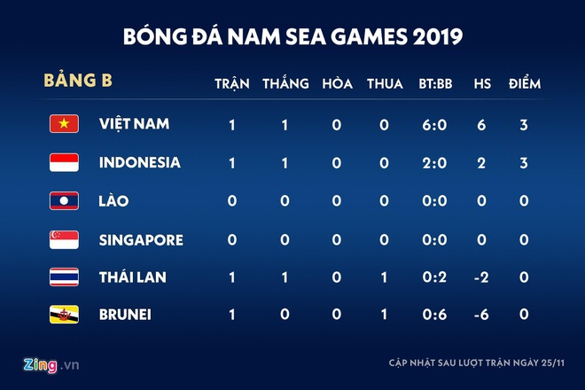 Bao Indonesia: 'U22 lam be mat nha vo dich SEA Games' hinh anh 3