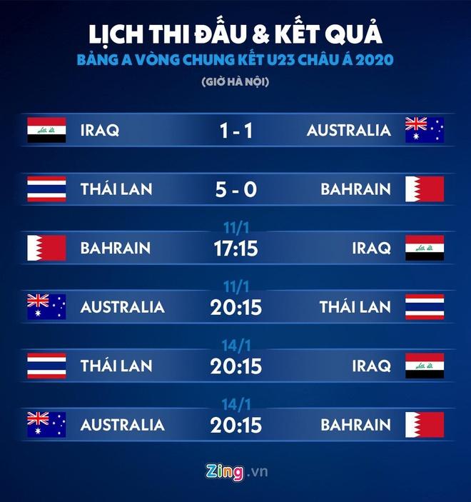 Supachai: 'U23 Thai Lan khong co gi phai lo lang va ap luc' hinh anh 2 Lich.jpg