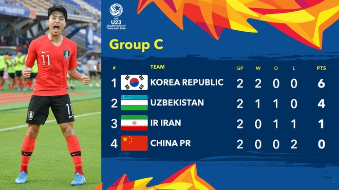 Thua Uzbekistan 0-2, U23 Trung Quoc bi loai khoi giai chau A hinh anh 2 EOFxVxqU4AAWjYP.jpg