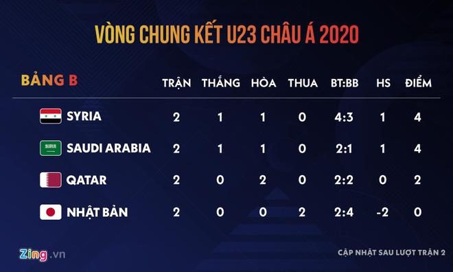 Bao Nhat Ban doi sa thai HLV Moriyasu vi that bai cua doi U23 hinh anh 2 bb.jpg