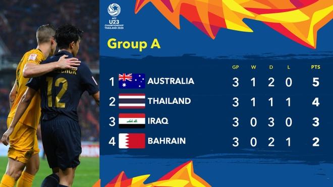 Hoa Bahrain 1-1, U23 Australia vao tu ket chau A cung Thai Lan hinh anh 2 EOQE7hMUwAMGI3y.jpg