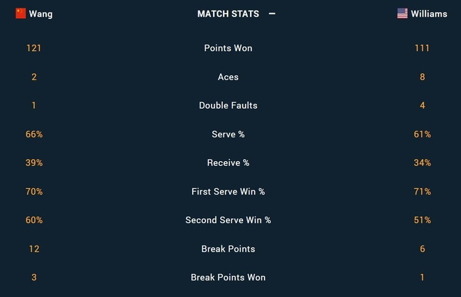 Serena thua Wang Qiang anh 2