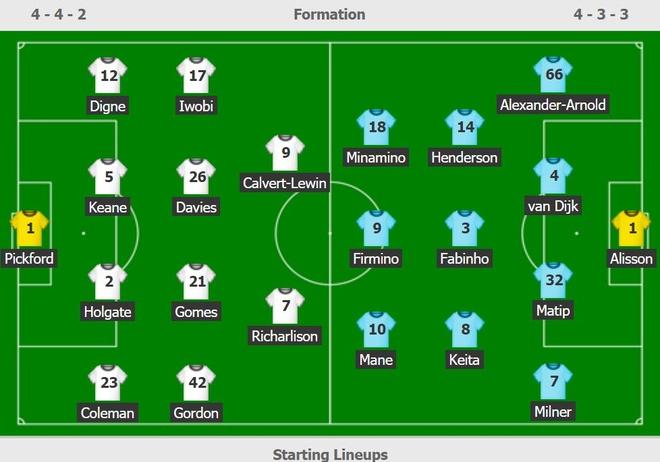 Everton vs Liverpool anh 2
