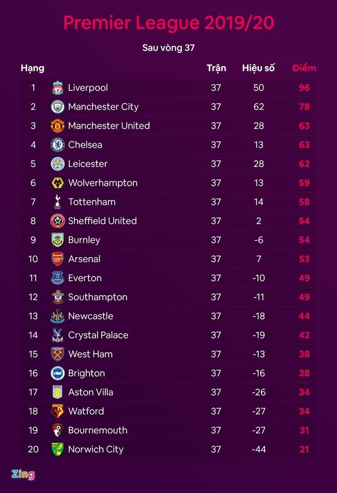 Man Utd vao top 3 anh 2