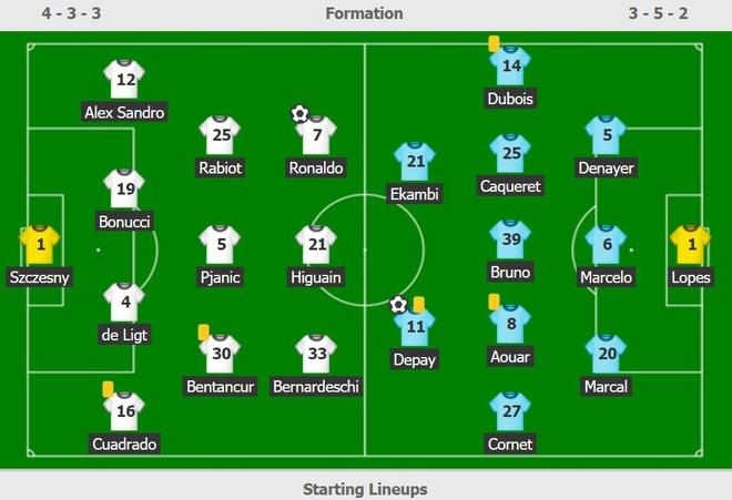 Juventus vs Lyon anh 3