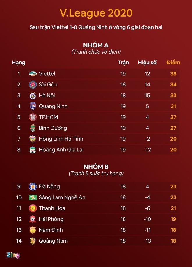 Truc tiep CLB Ha Noi vs CLB Sai Gon anh 6