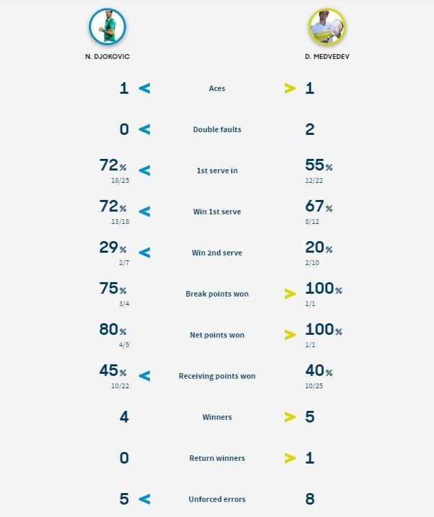 Djokovic vs Medvedev anh 39
