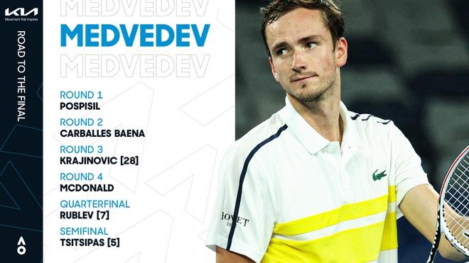 Djokovic vs Medvedev anh 27