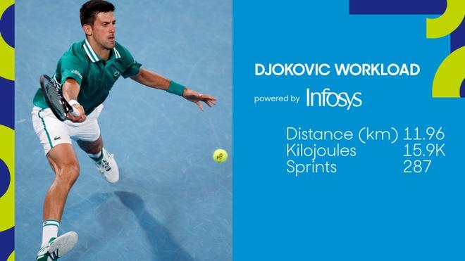 Djokovic vs Medvedev anh 22