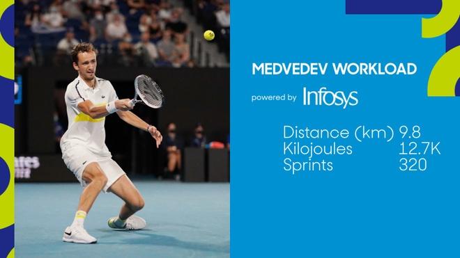 Djokovic vs Medvedev anh 21