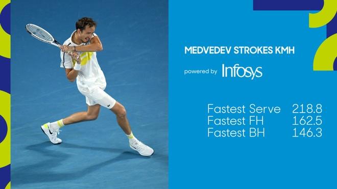 Djokovic vs Medvedev anh 23