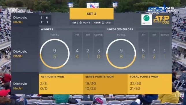 Djokovic vs Nadal anh 27