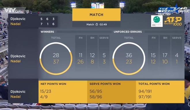 Djokovic vs Nadal anh 30