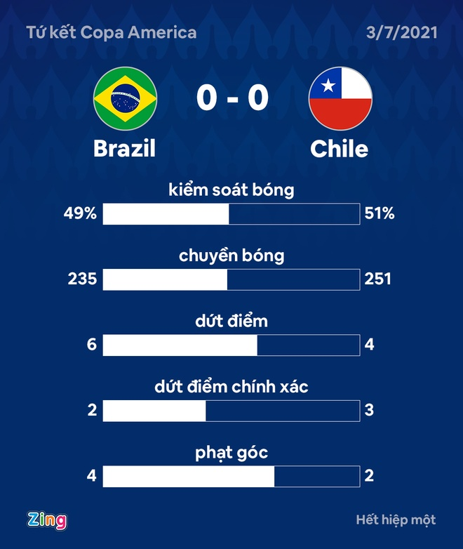 Brazil vs Chile anh 15