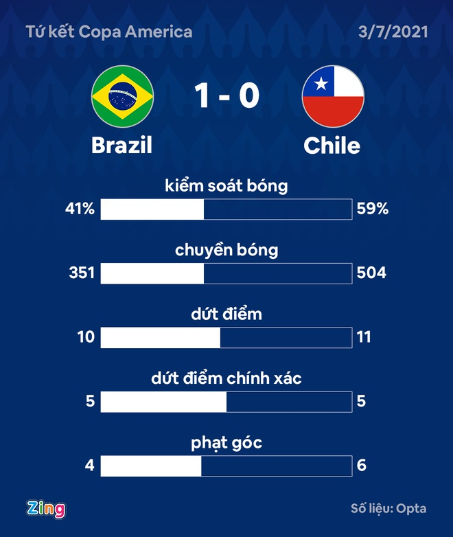 Brazil vs Chile anh 21