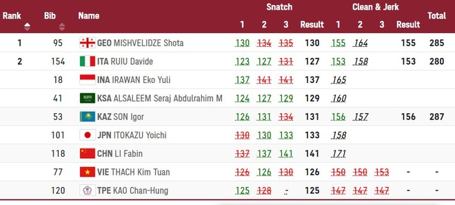 Thach Kim Tuan Olympic anh 21