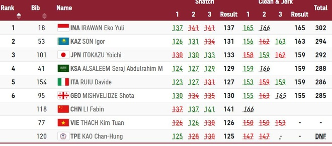 Thach Kim Tuan Olympic anh 23