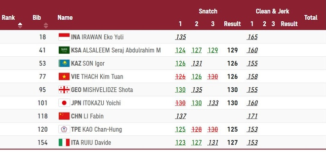 Thach Kim Tuan Olympic anh 11
