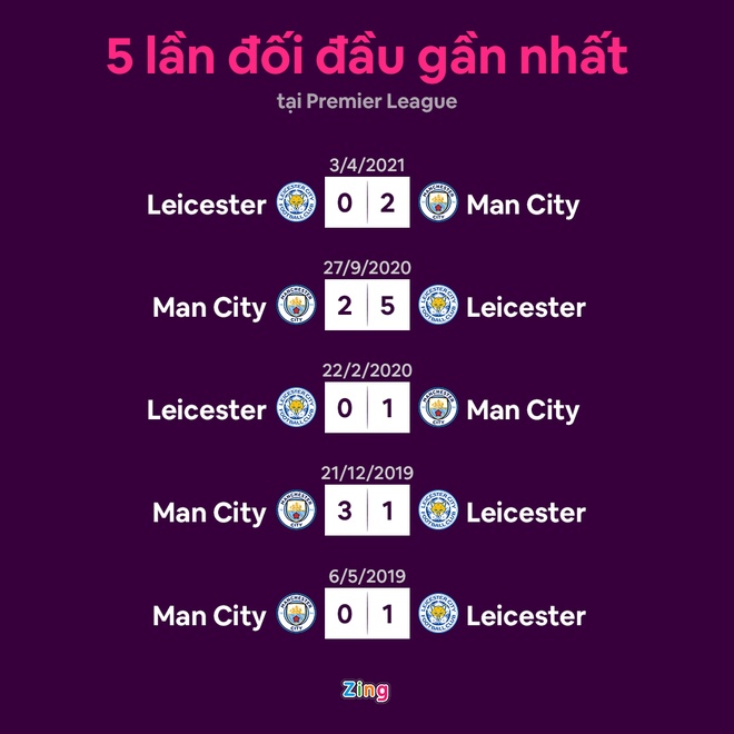 Leicester vs Man City anh 4