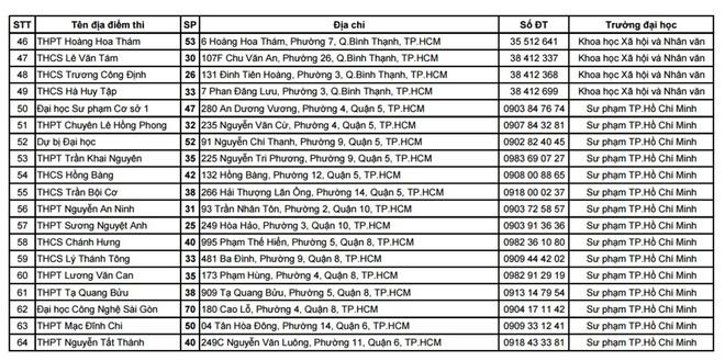 TP Ho Chi Minh cong bo 64 diem thi THPT quoc gia 2016 hinh anh 3