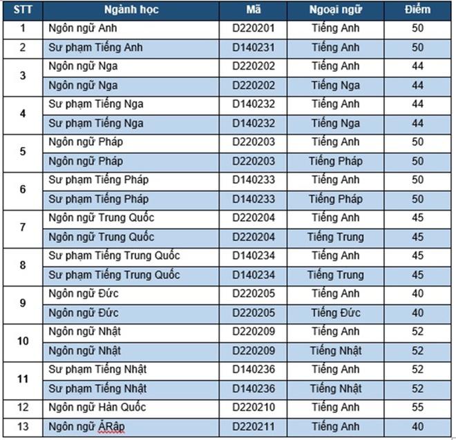 DH Quoc gia Ha Noi cong bo diem chuan 2016 hinh anh 1