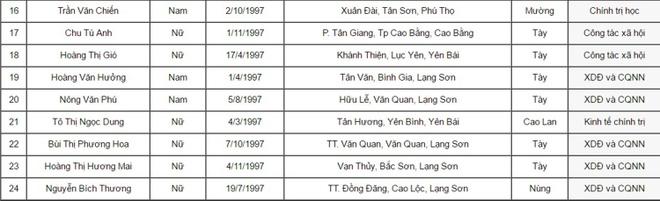 Nhung thi sinh dau tien do Hoc vien Bao chi va Tuyen truyen hinh anh 7