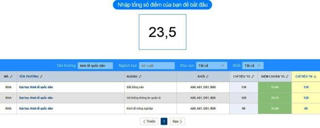 Dat 19,25 diem kho do nganh Marketing Dai hoc Thuong Mai hinh anh 1