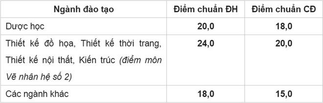 DH Cong nghe TP HCM cong bo diem trung tuyen hinh anh 1