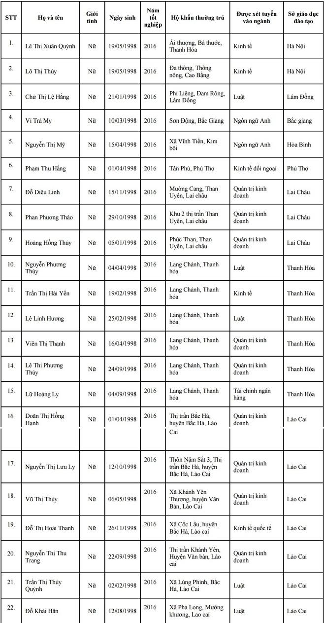 68 thi sinh trung tuyen Dai hoc Ngoai thuong hinh anh 2