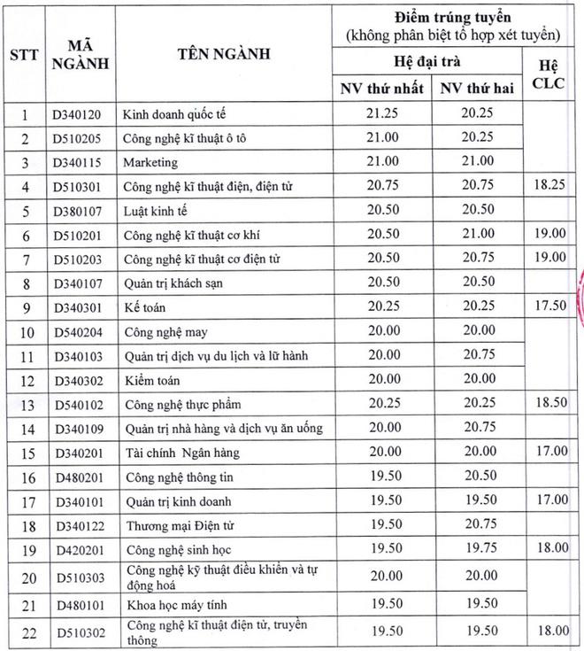 Diem chuan dai hoc 2016: 50 truong da cong bo hinh anh 3