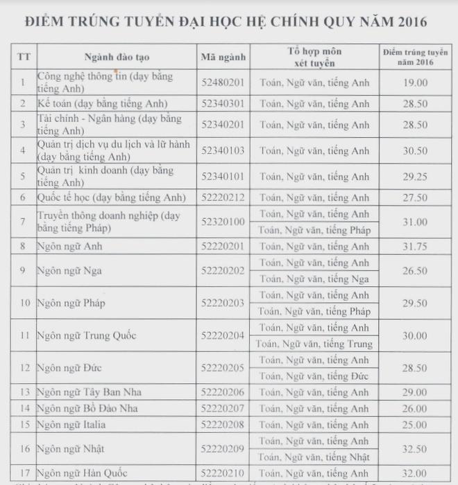 Diem chuan dai hoc 2016: 50 truong da cong bo hinh anh 8