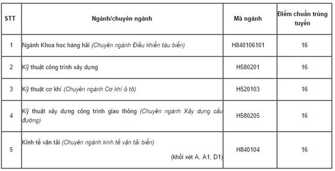 Diem chuan cua DH Giao thong van tai TP HCM hinh anh 2