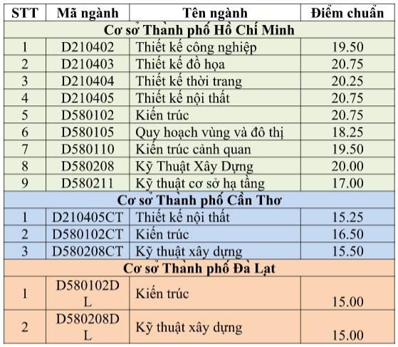 diem chuan dai hoc 2016 anh 9