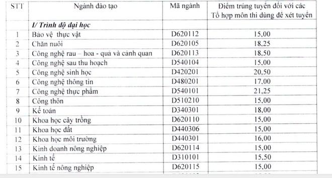 Diem chuan dai hoc 2016: 50 truong da cong bo hinh anh 15