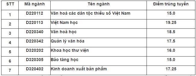 Diem chuan dai hoc 2016: 50 truong da cong bo hinh anh 14