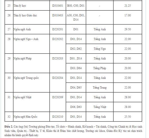 Diem chuan 2016 cua DH Su Pham TP HCM hinh anh 3