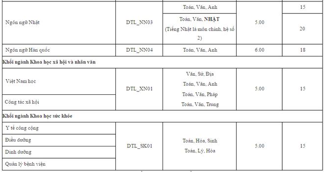 DH Su Pham Ha Noi cong bo diem trung tuyen xet tuyen bo sung hinh anh 9