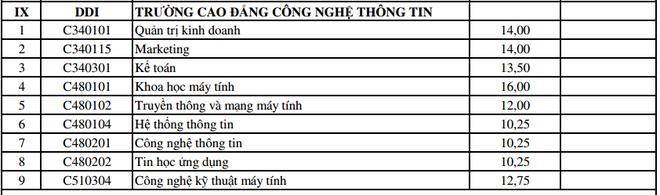 DH Da Nang cong bo diem trung tuyen bo sung dot 1 hinh anh 10