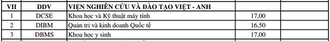 DH Da Nang cong bo diem trung tuyen bo sung dot 1 hinh anh 8