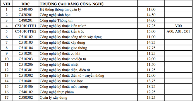 DH Da Nang cong bo diem trung tuyen bo sung dot 1 hinh anh 9