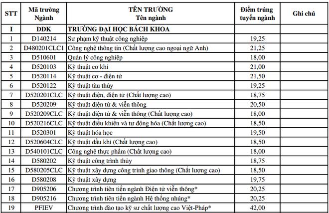 DH Da Nang cong bo diem trung tuyen bo sung dot 1 hinh anh 1