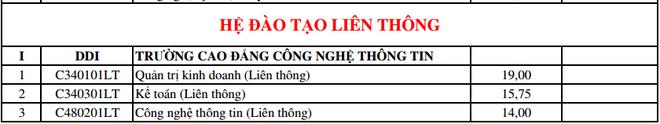 DH Da Nang cong bo diem trung tuyen bo sung dot 1 hinh anh 11