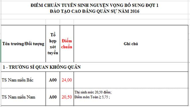 diem chuan dai hoc anh 21