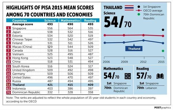 Bao Thai Lan: Vi sao giao duc Viet Nam duoc danh gia cao? hinh anh 1