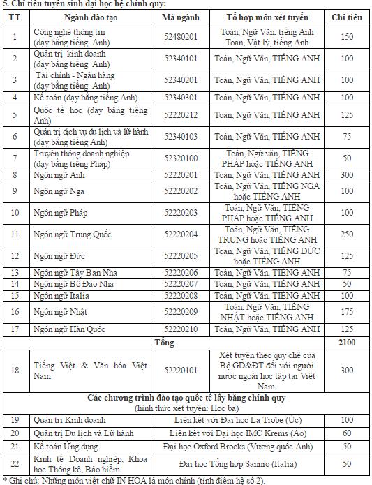 DH Ha Noi tang hang tram chi tieu tuyen sinh hinh anh 1