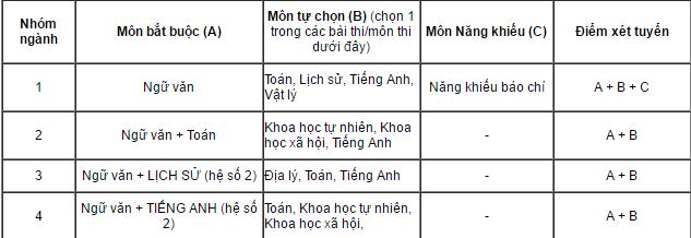 Hoc vien Bao chi va Tuyen truyen se xet tuyen mon Vat ly hinh anh 1