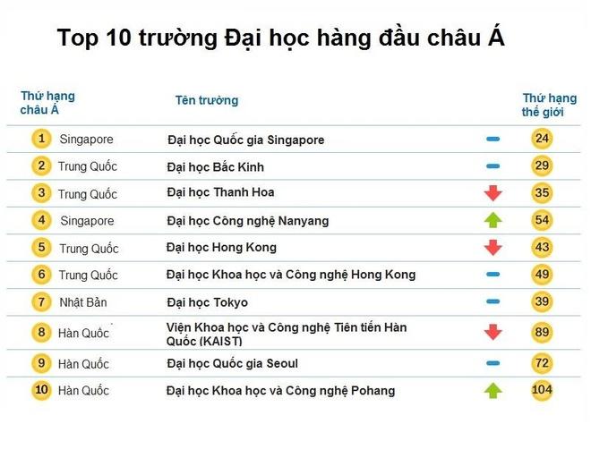 Singapore vuot Trung Quoc trong bang xep hang dai hoc hang dau chau A hinh anh 1