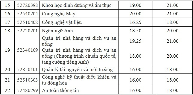 diem chuan dai hoc 2017 anh 3