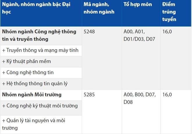 DH Hoa Sen cong bo diem trung tuyen 2017 hinh anh